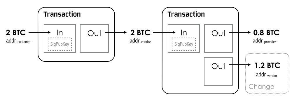 How Is A Bitcoin Address Private Key Generated