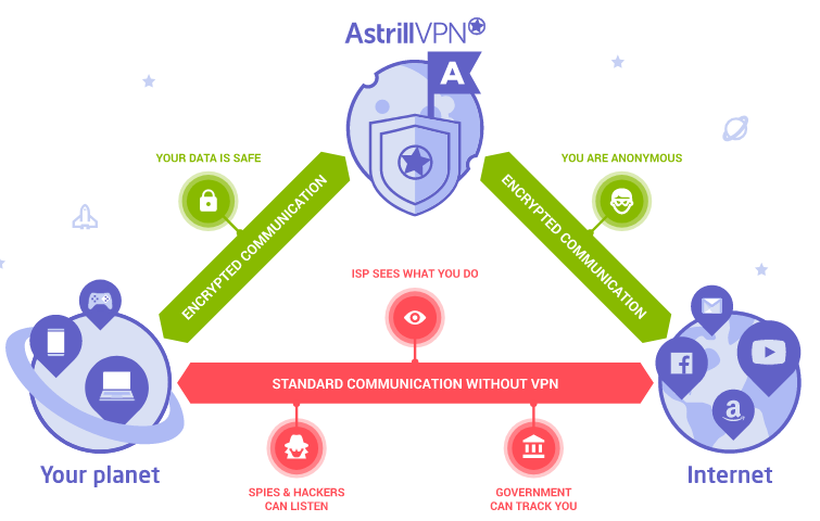 Astrill VPN Review 2019 - Is It Worth the Money? - YooCare