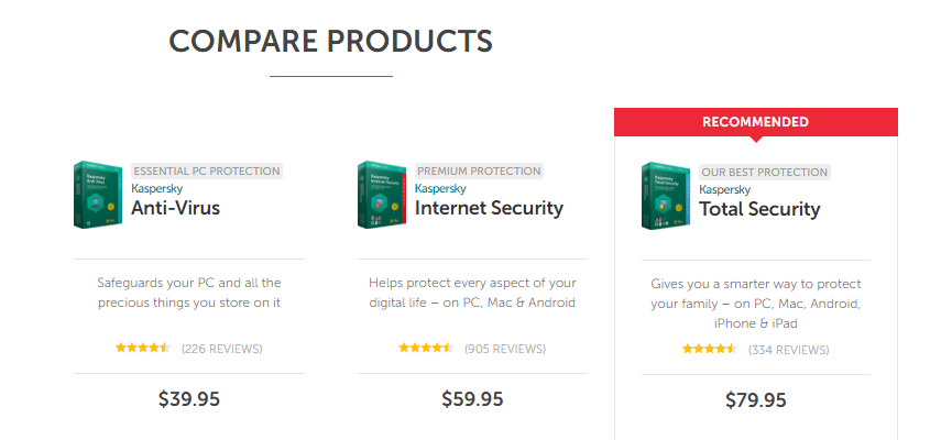 Kaspersky Lab US Coupons & Promo Codes. 60% off. Sale Groupon Exclusive 25 used today EXCLUSIVE | % Off Kaspersky Lab. Protect every aspect of your digital life on PC, Mac, and Android with this exclusive for 60% off Kaspersky Total Security and 50% off Kaspersky Internet security. Kaspersky Lab US-Up To 50% Off Kaspersky Total.