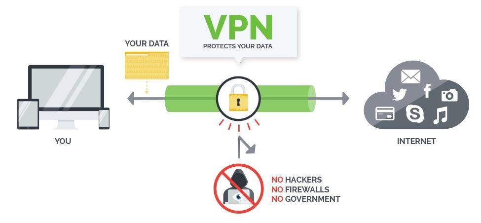 Image result for vpn protection